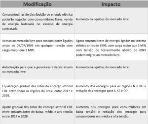 Modificações e impactos MP 735