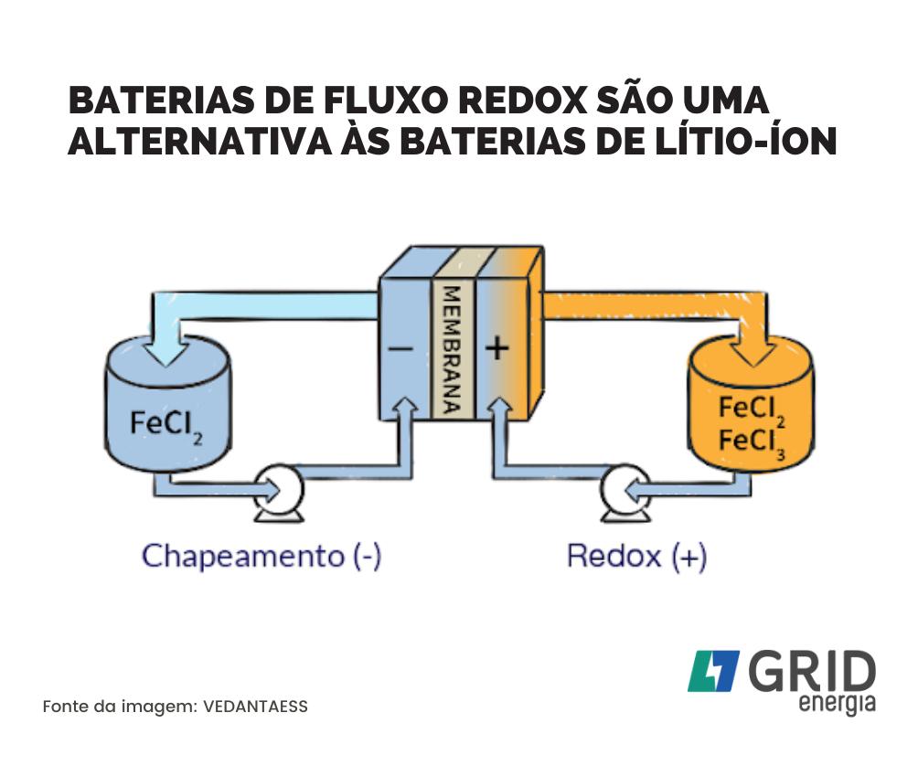 Baterias de Fluxo Redox